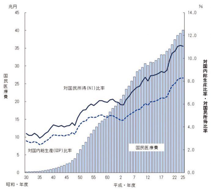 国民医療費・対国内総生産および対国民所得比率の年次推移 出典:厚生労働省「平成25年度 国民医療費の概況」