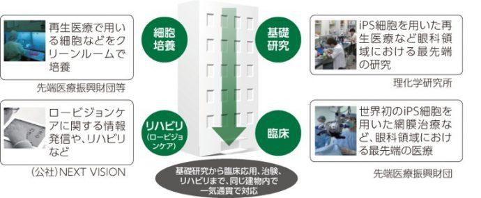 (図1)「(仮称)神戸アイセンター」全体コンセプト