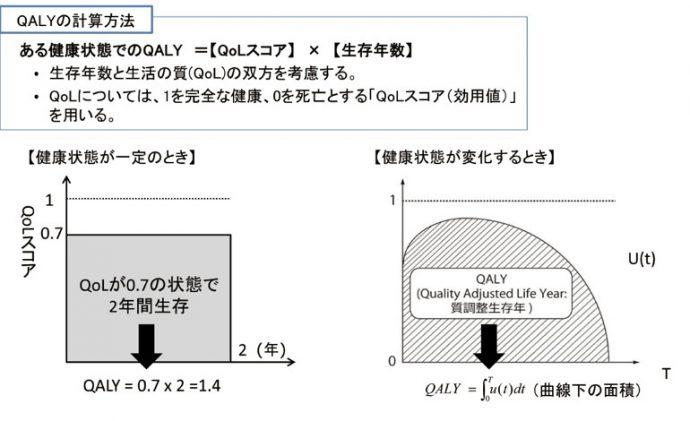 (図1)QUALYの計算方法 出典:平成28年 中医協「費用対効果評価の試行的導入について(概要)」より