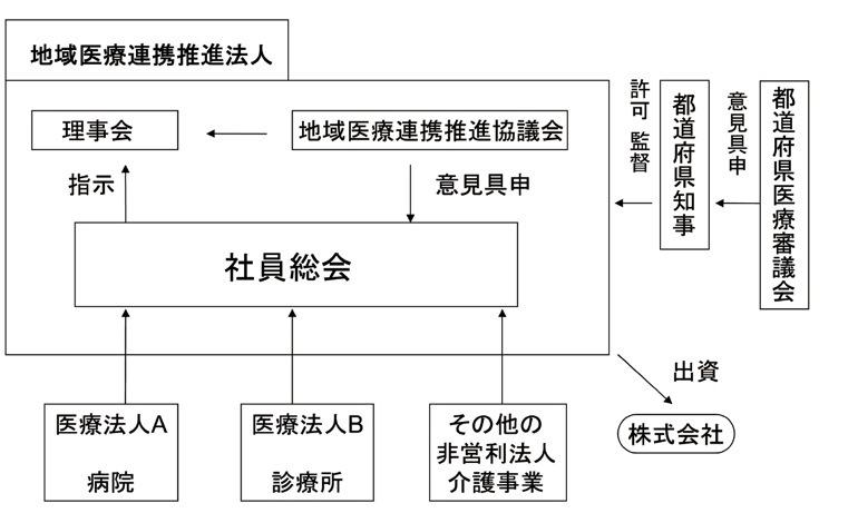 (図2)地域医療連携推進法人制度のしくみ 厚生労働省 医療法人の事業展開等に関する検討会資料をもとに作成