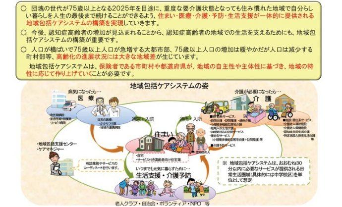 (図1)地域包括システムのしくみ 出典:厚生労働省