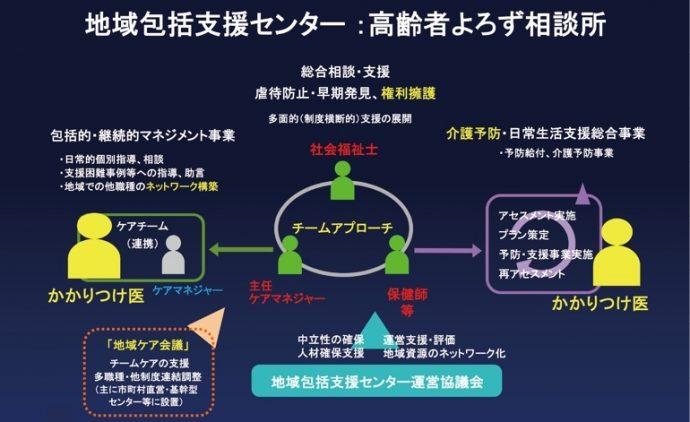 (図2)地域包括ケアセンターの機能と役割分担