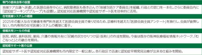 (表1)地域包括ケアシステムに関する尼崎市医師会の主な取り組み